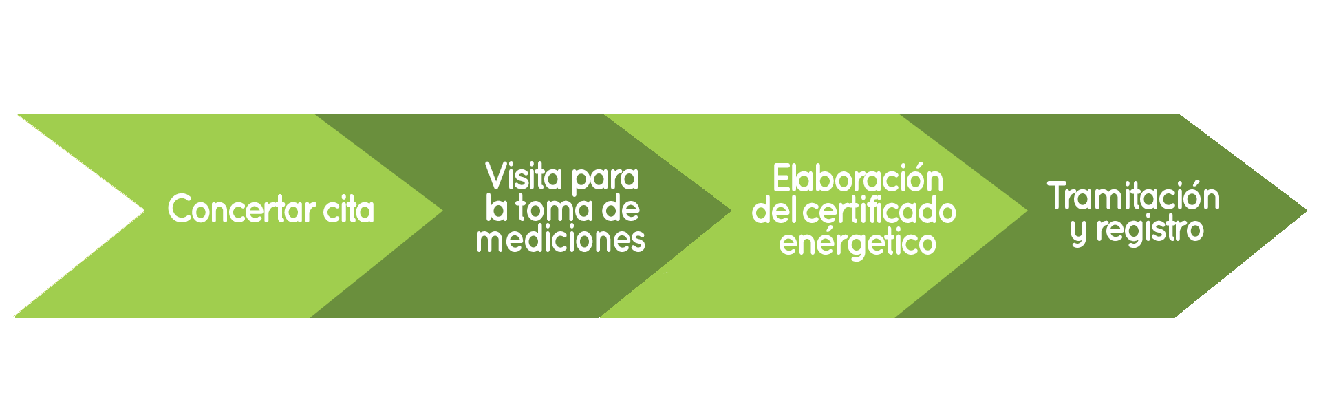 Certificado energético profesional.